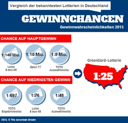 lotterien gewinnchancen vergleich